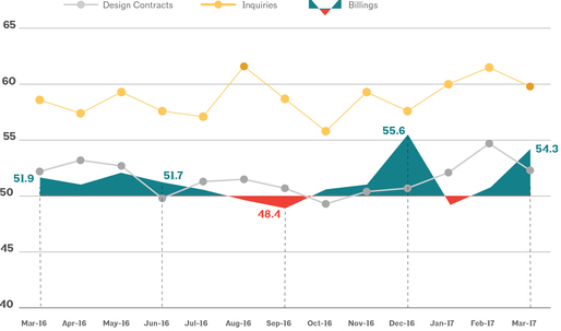 Architecture Billings Index in March ends first quarter with sizable increase