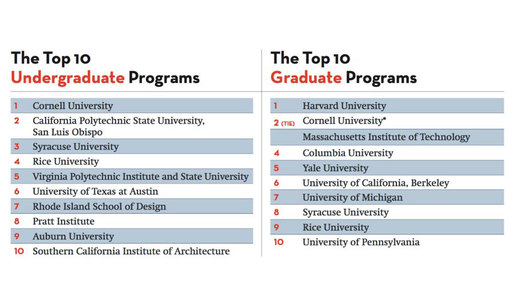 Top 10 U.S. architecture schools of 2017, according to Design Intelligence