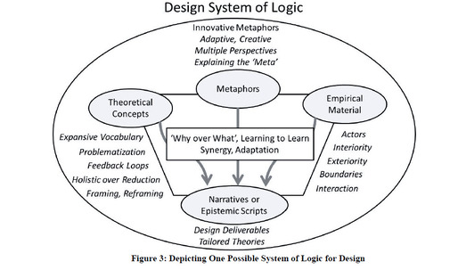 "Design Thinking and Design Theory as a ""system of logic"""