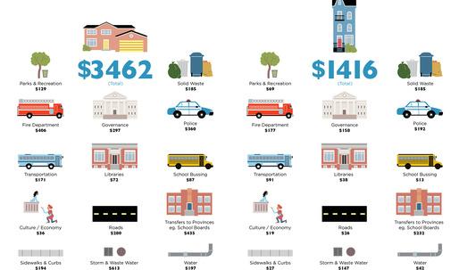 The true costs of sprawl