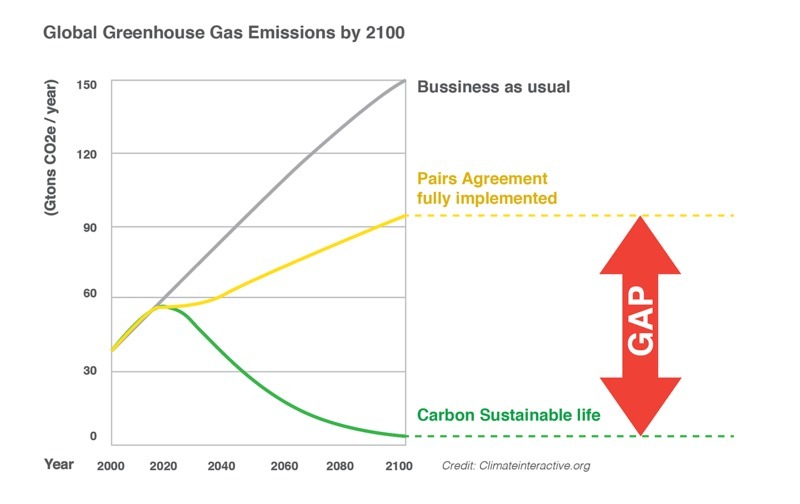 ClimateInteractive chart.png