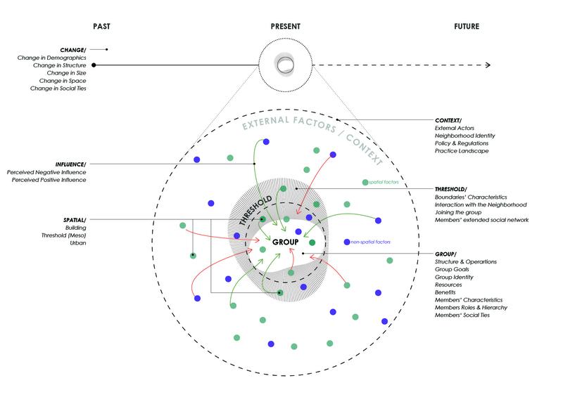 Eleni Katrini_Figure 03_Coding Structure_s.jpg